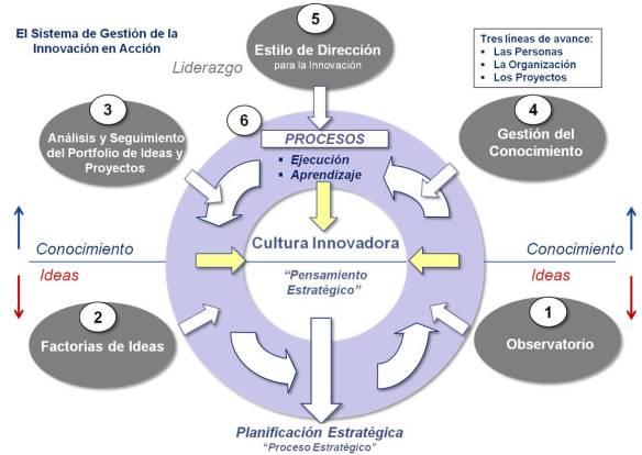 Figura 2: Cultura Innovadora en Acción