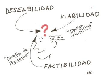 Diseño de procesos, Deseabilidad, Viabilidad, Factibilidad