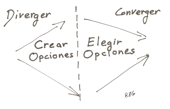 "Crear Opciones y elegir Opciones, tomado de BROWN, Tim ""Change by Design: How Design Thinking Transforms Organizations and Inspires Innovation"" Harper Collins 2009"