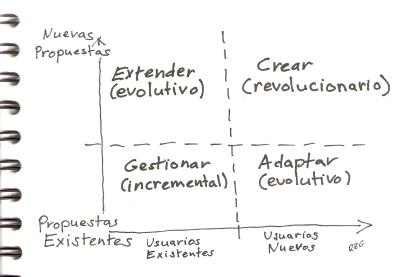 Mejoras Evolutivas, incrementales o revolucionarias