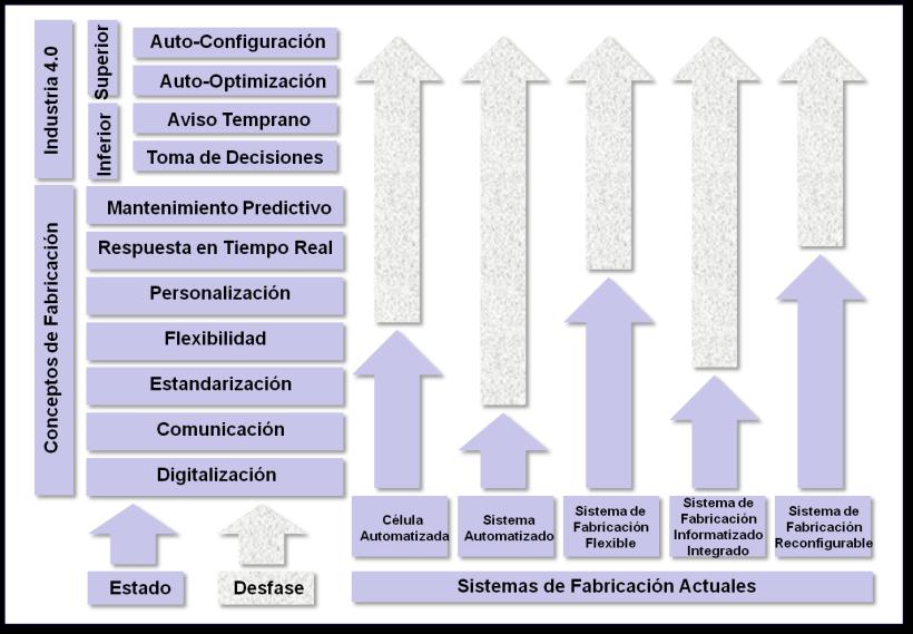 Desfase entre los Sistemas de Fabricación Actuales y la Industria 4.0